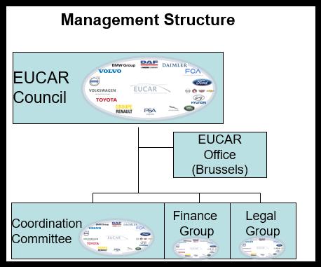 Eucar Management Structure