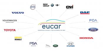 EUCAR Members
